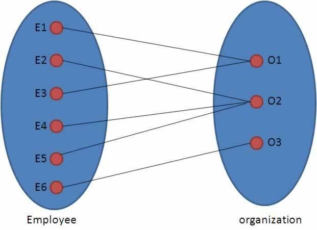 Conceptual Database Design - Entity Relationship(ER) Modeling