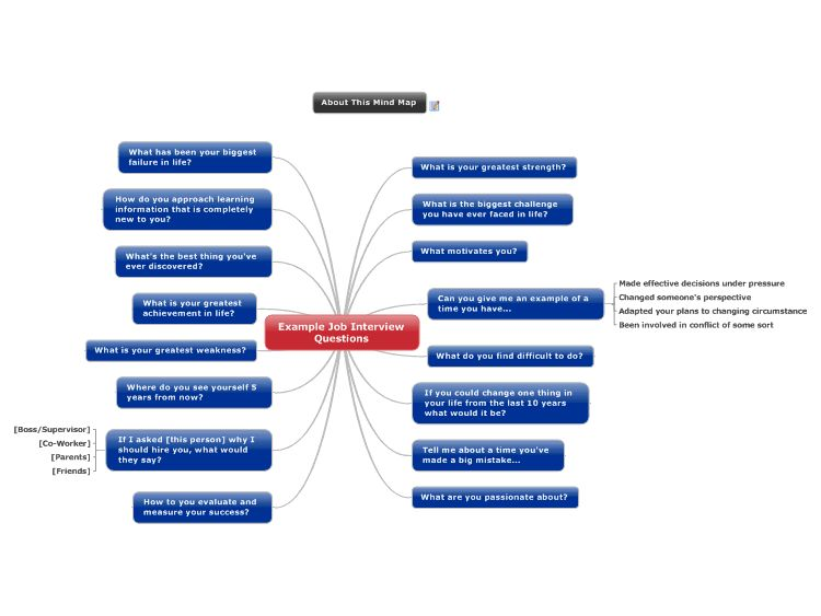 Example Job Interview Questions mind map