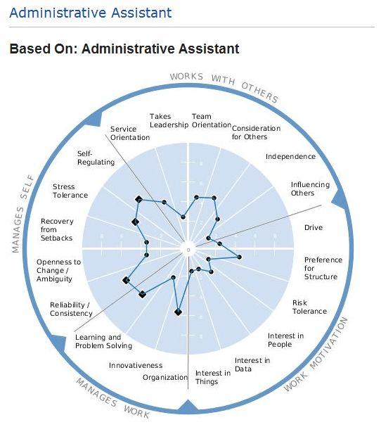 Job description for an Admin Assistant position: Do you want your ...
