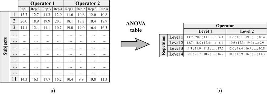 Example of data collection for the two-way repeated measures ANOVA...