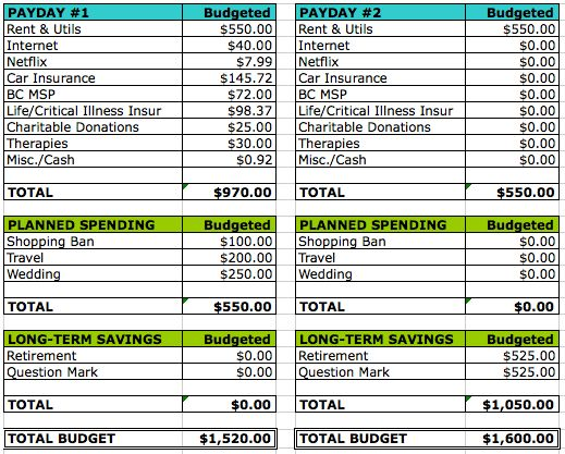 Why I Budget Monthly, Semi-Monthly and Weekly | Cait Flanders