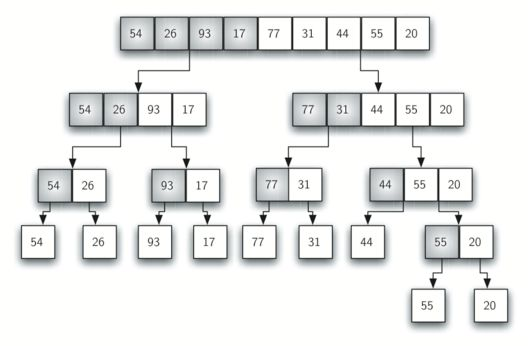 5.11. The Merge Sort — Problem Solving with Algorithms and Data ...