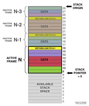 Stack (abstract data type) - Wikipedia