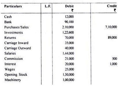 Preparation of Profit & Loss Account