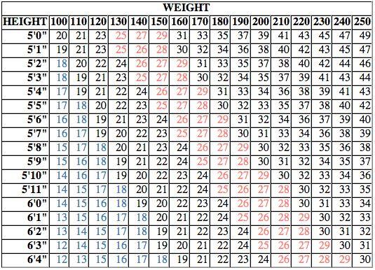 BMI Calculator - Harvard Health