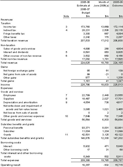 Part 3: Australian Accounting Standards Financial Statements Notes ...