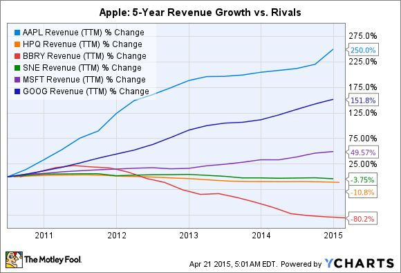 Apple Inc. Stock Ratio Analysis -- The Motley Fool