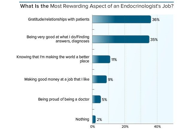 Medscape Endocrinologist Compensation Report 2016