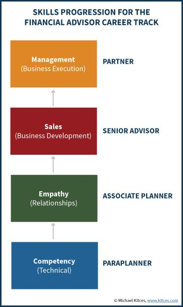 Essential Financial Advisor Skills For Success