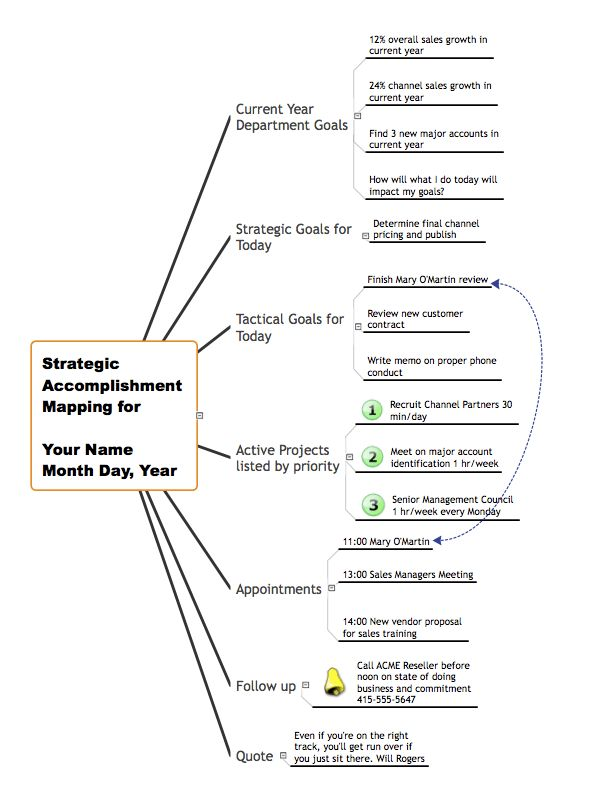 ConceptDraw MINDMAP: Brainstorming, Mind Mapping for macOS and Windows