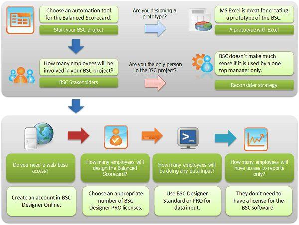 Case Studies: Teaching Balanced Scorecard and KPIs | BSC Designer