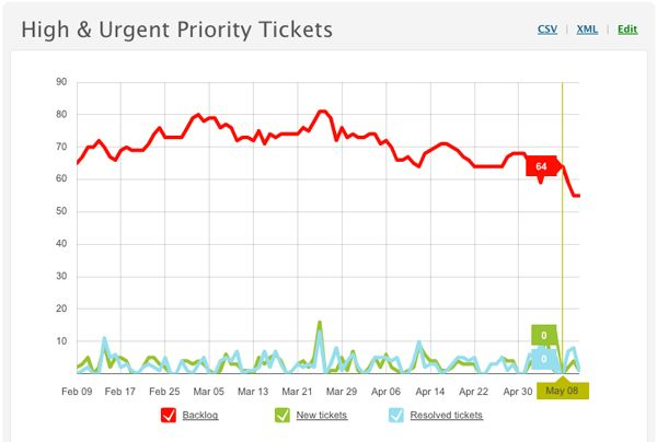 Monitoring ticket activity and agent performance with reports ...