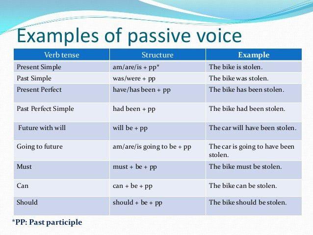 La voz pasiva en inglés.