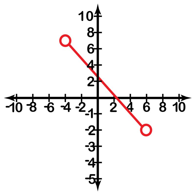 Intervals and Interval Notation ( Read )   Algebra   CK-12 Foundation