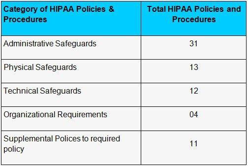Complete 2015 HIPAA Security Policies Procedure templates