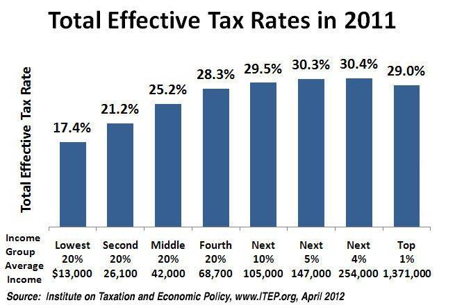 Progressive, Proportional, and Regressive Taxes   Boundless Economics