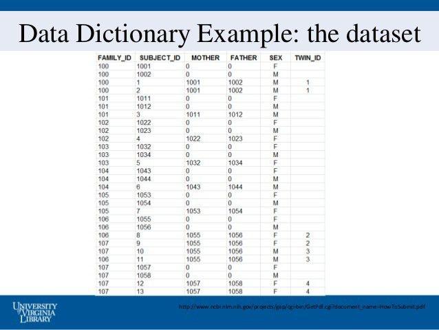 Documentation and Metdata - VA DM Bootcamp