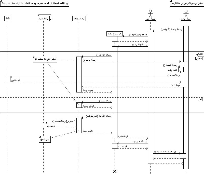 Sequence Diagram Gallery - Arabic example