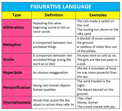 figurative language | Miss Jordan's Class @ Barwon Heads Primary ...