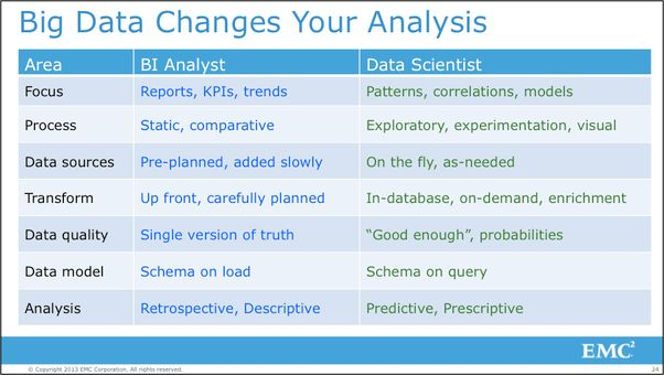 What Is the Difference Between Data Analyst and Business Analyst ...