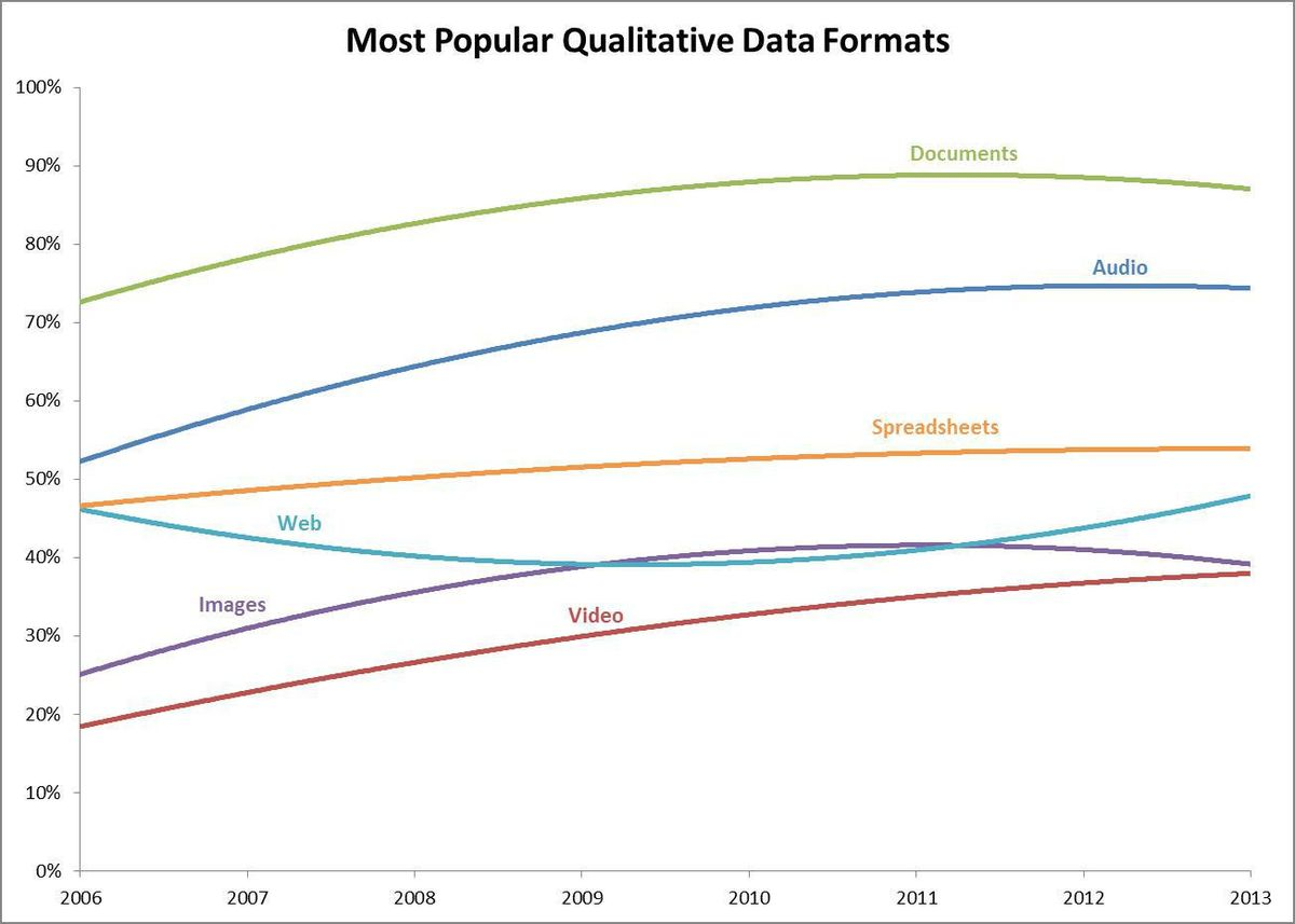 Exploring trends in qualitative data analysis | The NVivo Blog