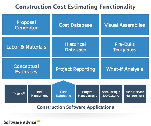 Top Construction Estimating Software - 2017 Reviews