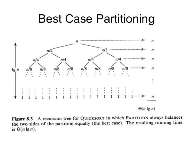 Quick sort Algorithm Discussion And Analysis