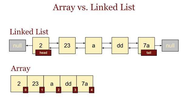 arrays - why LinkedList doesn't have initialCapacity in java ...
