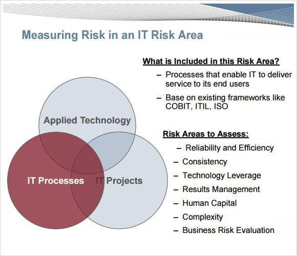 Risk Assessment – 7 Free Samples , Examples , Format