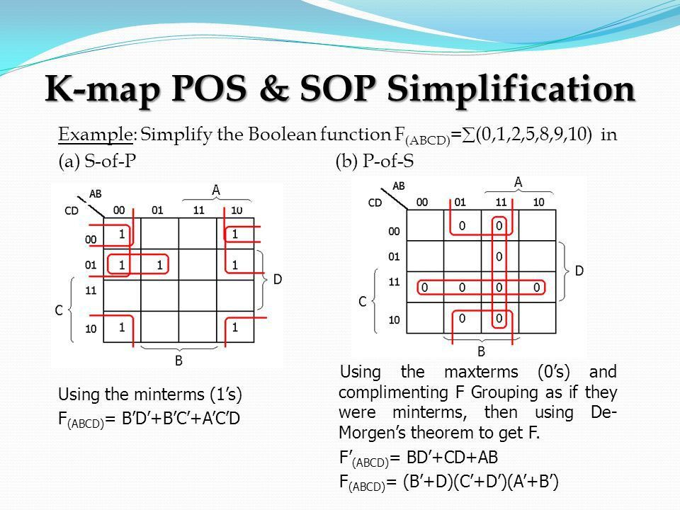 CHAPTER 1 INTRODUCTION TO DIGITAL LOGIC. K-Map (1)  Karnaugh ...