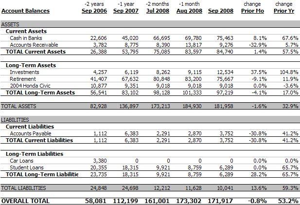 Personal Balance Sheet, September 2008 ($171,916, -0.8%)