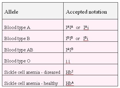 ABO blood groups as an example of codominance and multiple alleles ...
