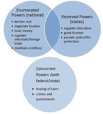 Reserved Powers: Definition & Examples - Video & Lesson Transcript ...