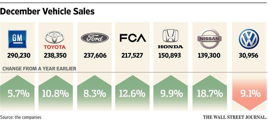 U.S. Car Sales Set Record in 2015 - WSJ