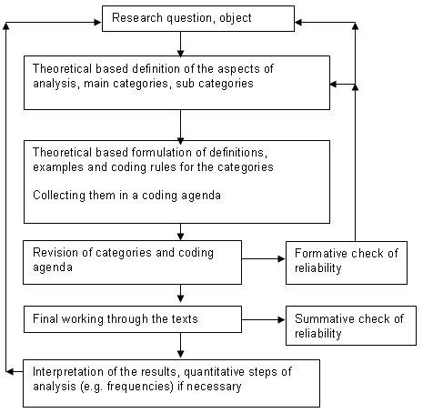 The Use of Qualitative Content Analysis in Case Study Research ...