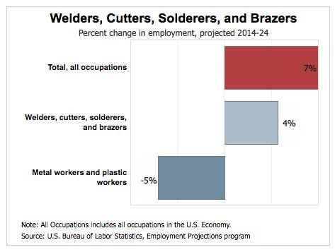 Welding Career Guide: Salaries, Outlook and Resources