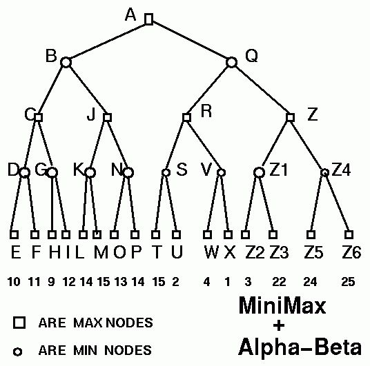 MiMax with Alpha-Beta Pruning