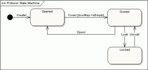 Sparx Systems - UML 2 Tutorial - State Machine Diagram
