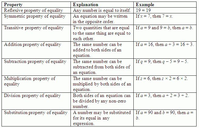 Properties of Equality and Solving Equations and Inequalities in ...