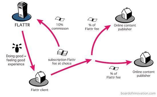 Flattr.com - a revenue model for online creators - Board of Innovation