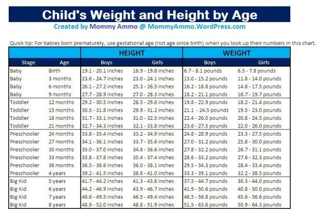 Growth Charts for Children. How much should my Baby weigh? – Mommy ...