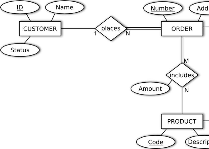 Simple ER diagram example