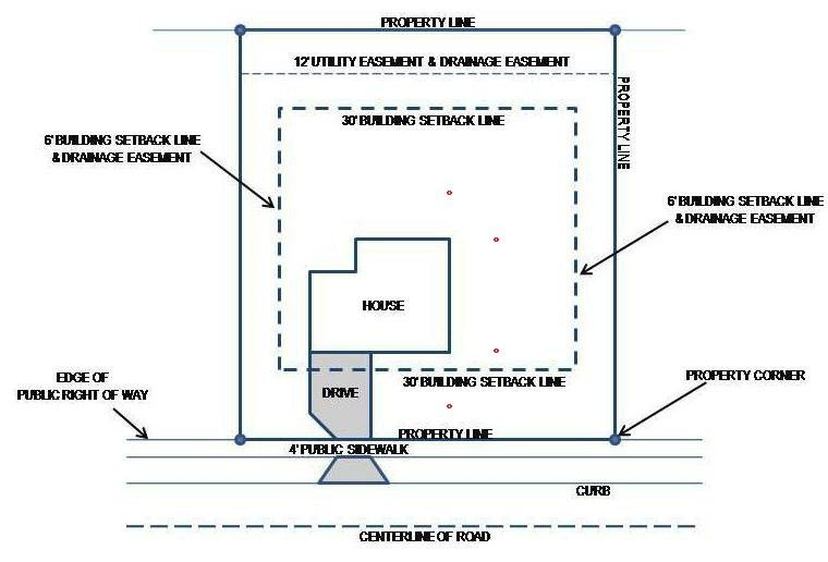 Plot Plan: An integral part of your new home building process ...