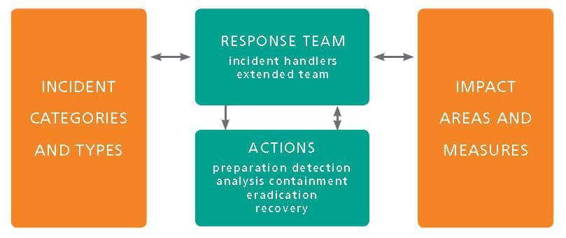 Incident Response Plan - Coordinated Response