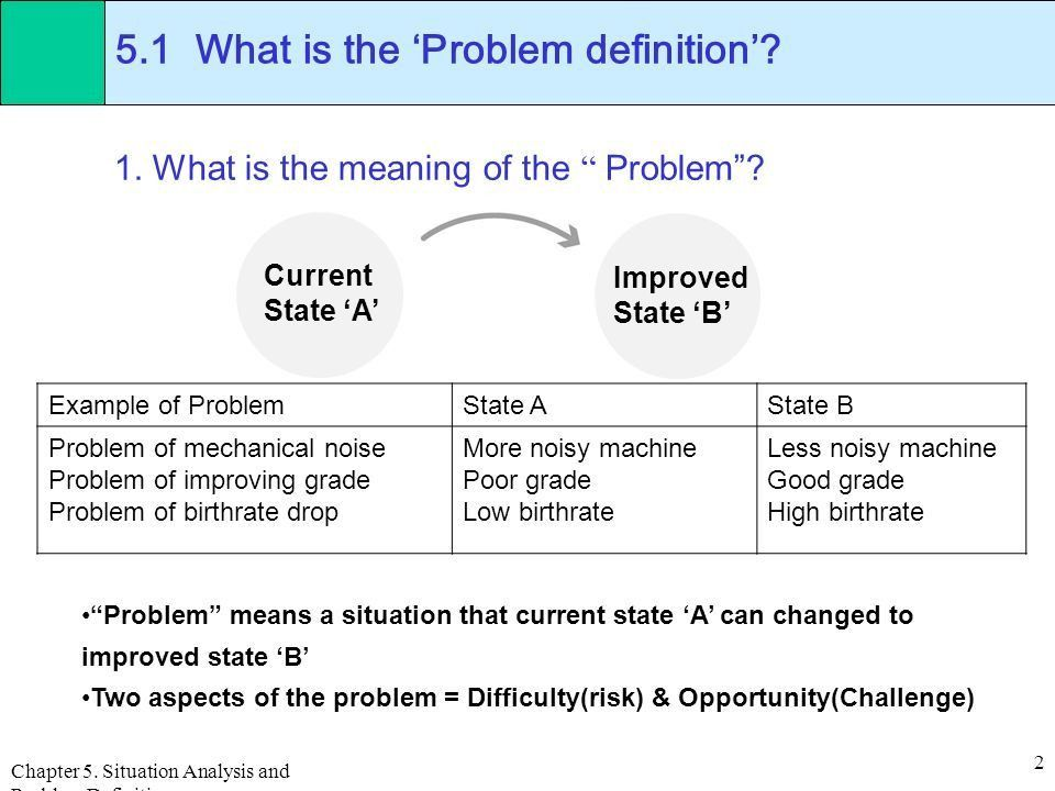 Chapter 5. Situation Analysis and Problem Definition 1 Chap. 5 ...