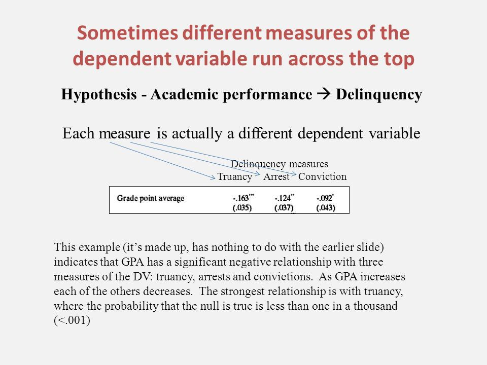 Other tests of significance. Independent variables: continuous ...