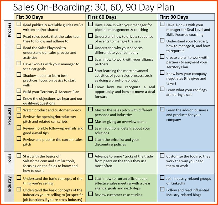 30 60 90 Day Plan Template.business Powerpoint Templates Process ...