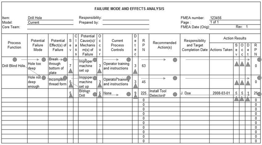Fmea Example] Failure Mode Effects Analysis Fmea Asq, Failure Mode ...