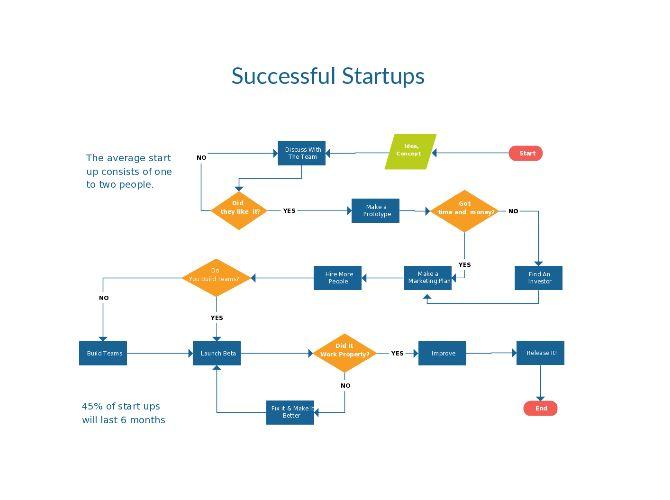 Flowchart templates, examples in Creately Diagram Community
