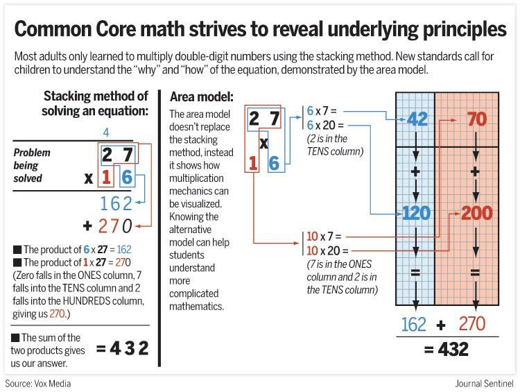 Uncommon frustration: Parents puzzled by Common Core math